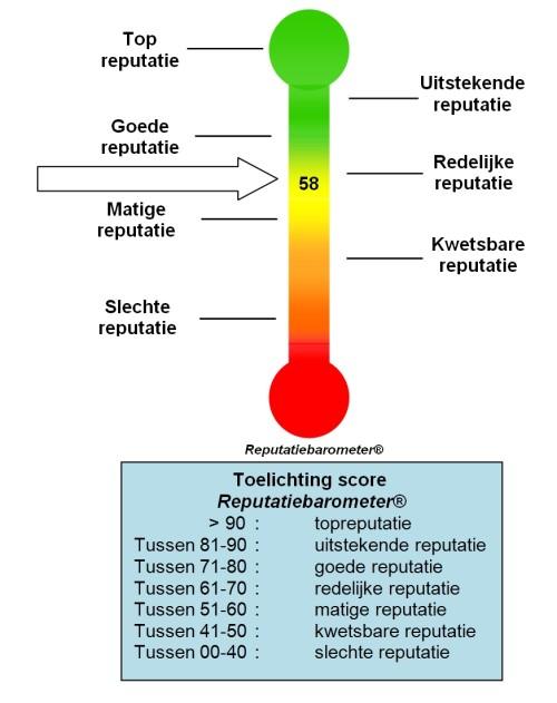reputatiebarometer